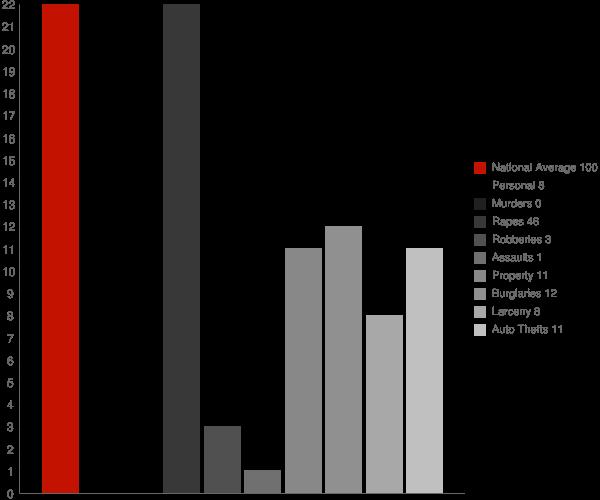 Flaxton ND Crime Statistics