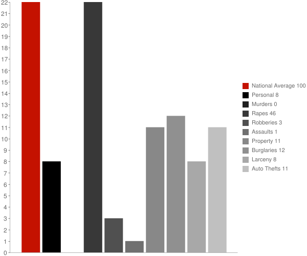 Portal ND Crime Statistics