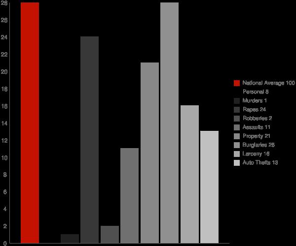 Grace ID Crime Statistics