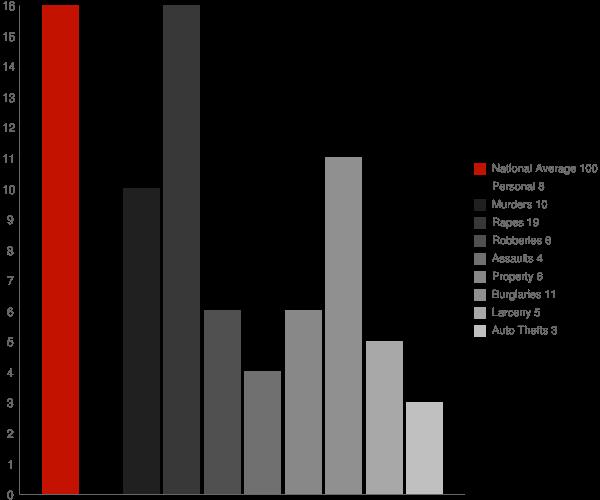 Fairland IN Crime Statistics