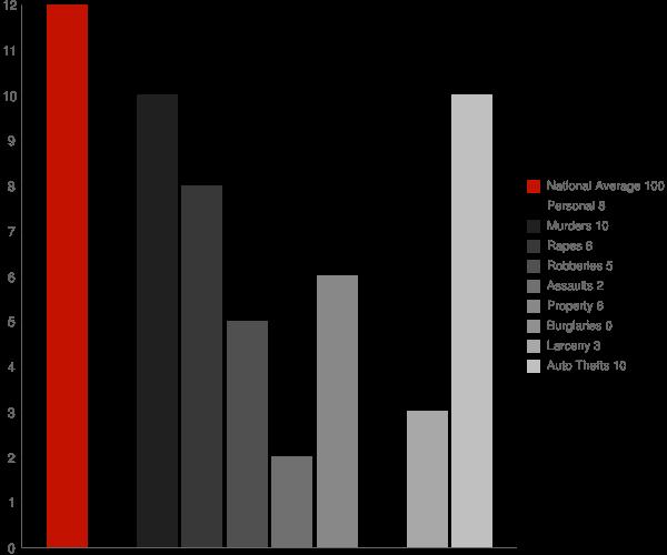 Montrose NY Crime Statistics