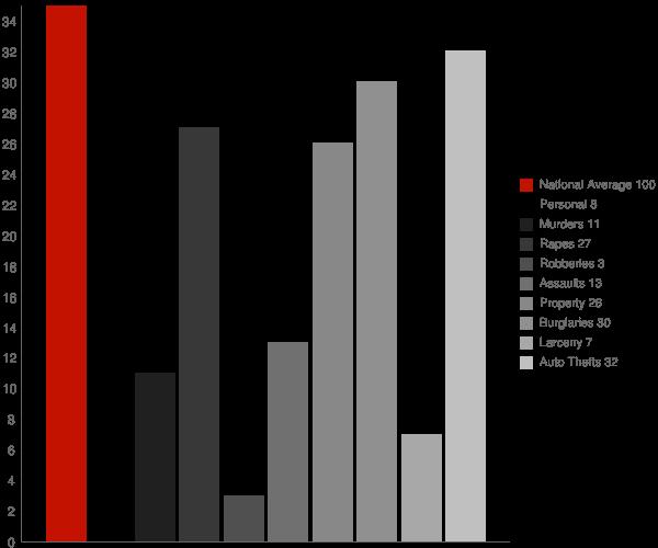 Hankinson ND Crime Statistics