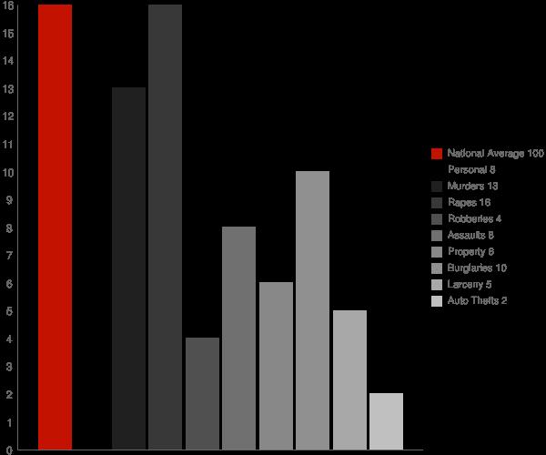 Ashland NH Crime Statistics