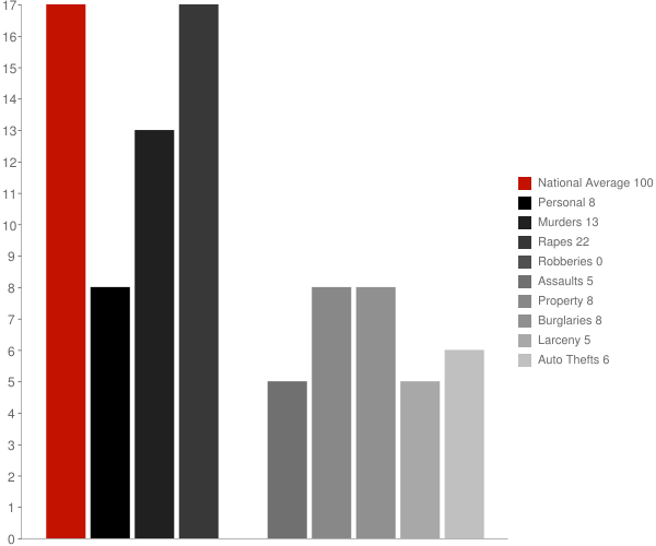 Amboy IN Crime Statistics
