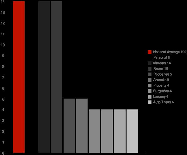 Birdseye IN Crime Statistics