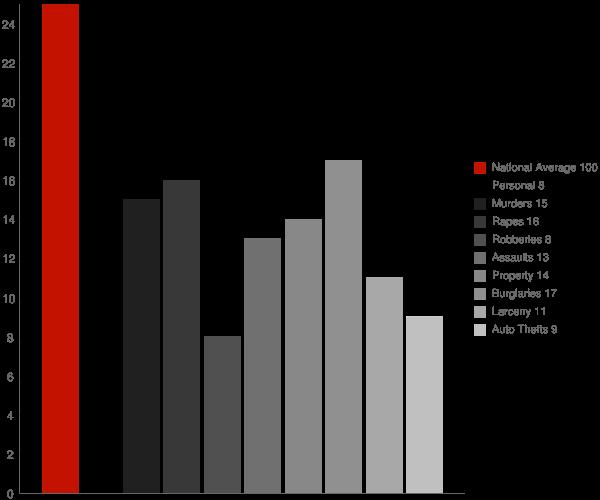 Wilder VT Crime Statistics