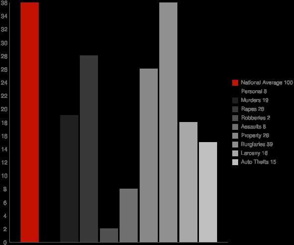 Bowdon ND Crime Statistics