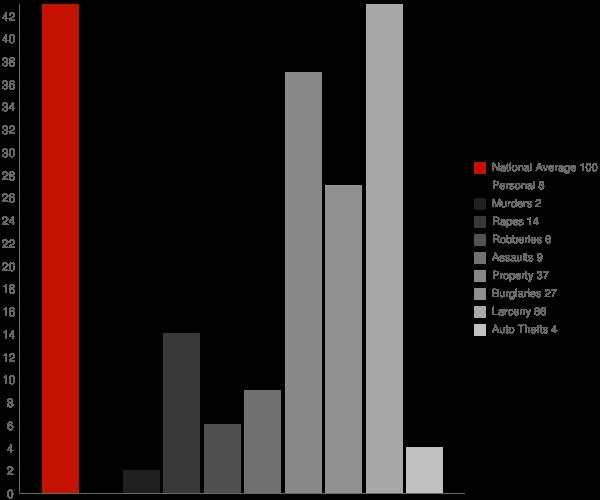 Chittenango NY Crime Statistics
