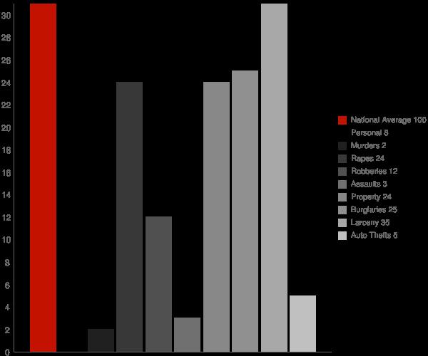 Monroeville IN Crime Statistics