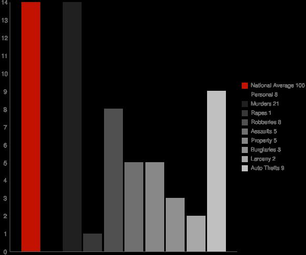 Blanford IN Crime Statistics
