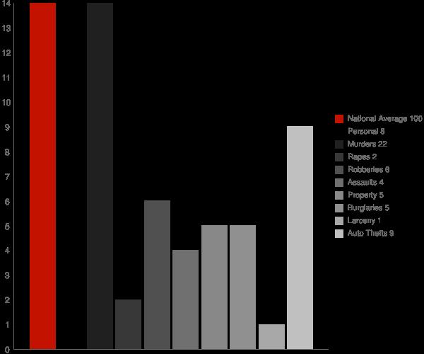 Universal IN Crime Statistics