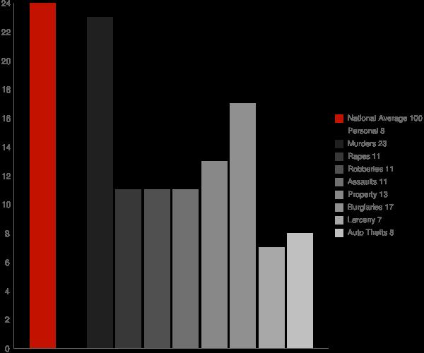 South Royalton VT Crime Statistics