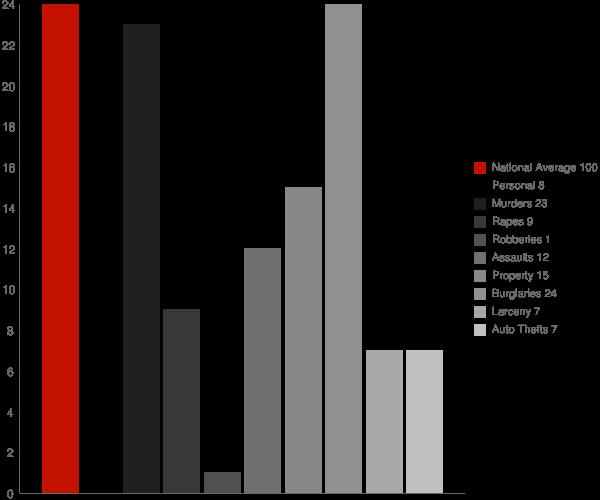 Canaan NH Crime Statistics