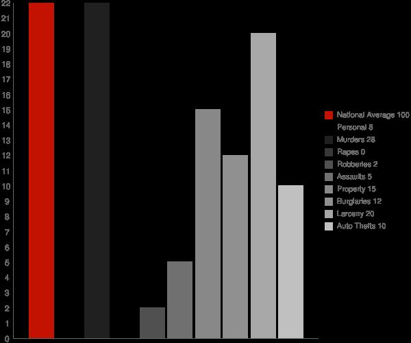 Fairwater WI Crime Statistics