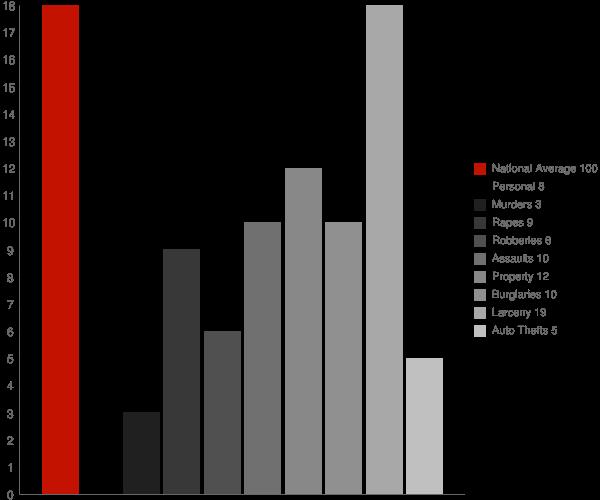West Haverstraw NY Crime Statistics