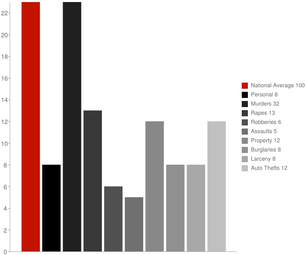 Norwich VT Crime Statistics