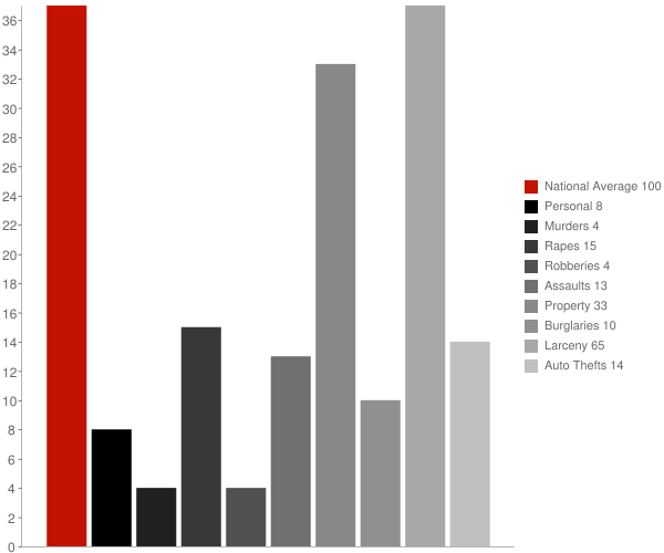 Big Bend WI Crime Statistics