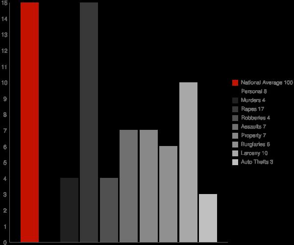 Fayetteville NY Crime Statistics