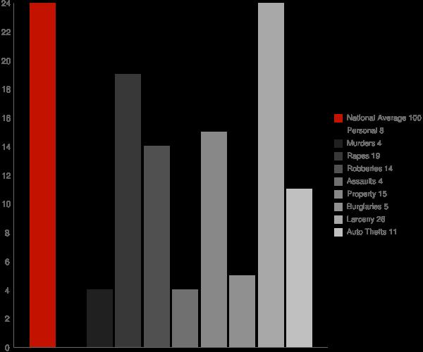 Brownstown IN Crime Statistics