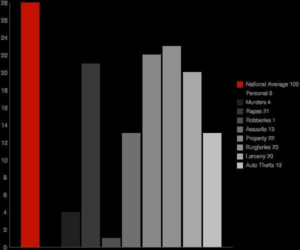 Bancroft ID Crime Statistics