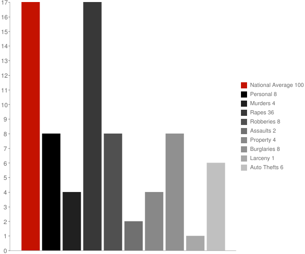 Glen MS Crime Statistics