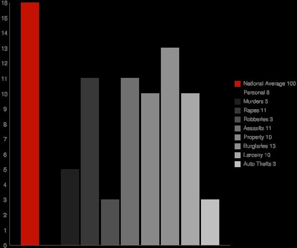 Rensselaer NY Crime Statistics