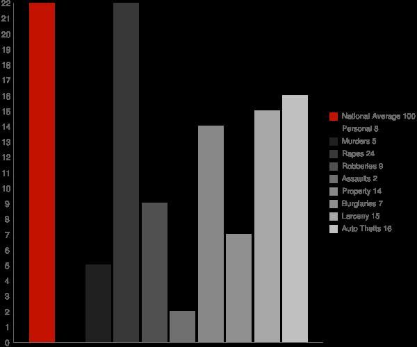Dousman WI Crime Statistics