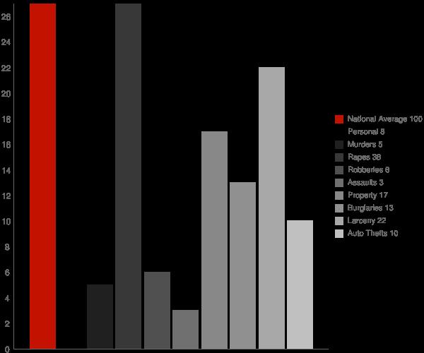 Kindred ND Crime Statistics