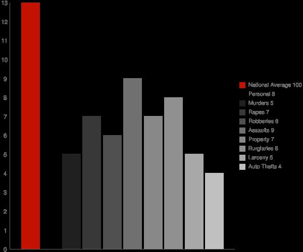 Kaser NY Crime Statistics