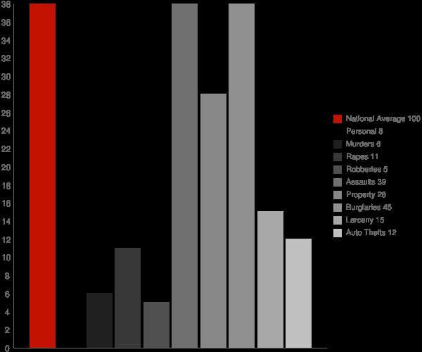 Mercer ND Crime Statistics