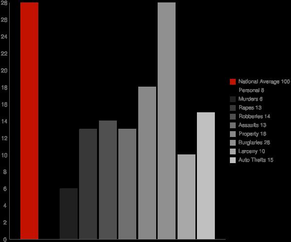 Senatobia MS Crime Statistics