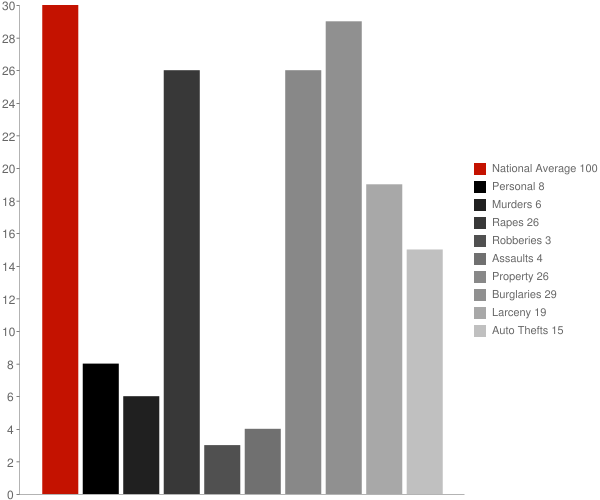 Trempealeau WI Crime Statistics