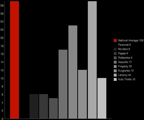St John IN Crime Statistics