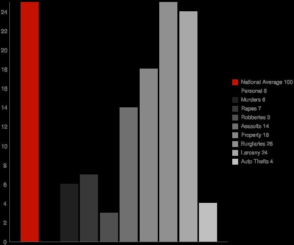 Aurora NY Crime Statistics