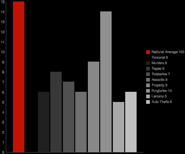 Peach Lake NY Crime Statistics