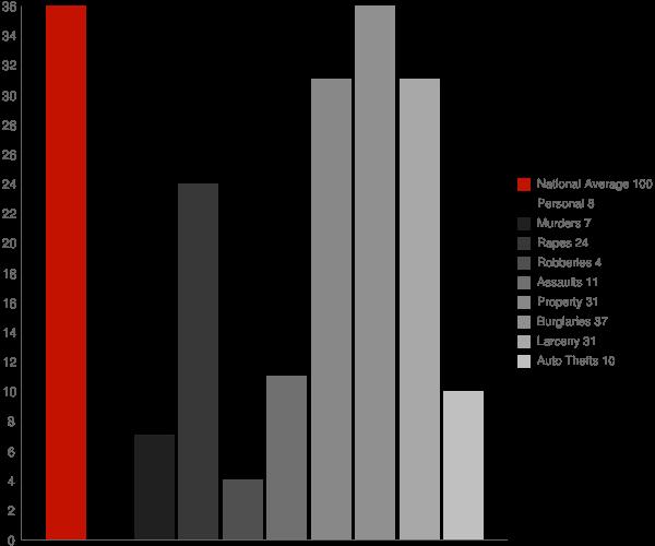 Wallingford VT Crime Statistics