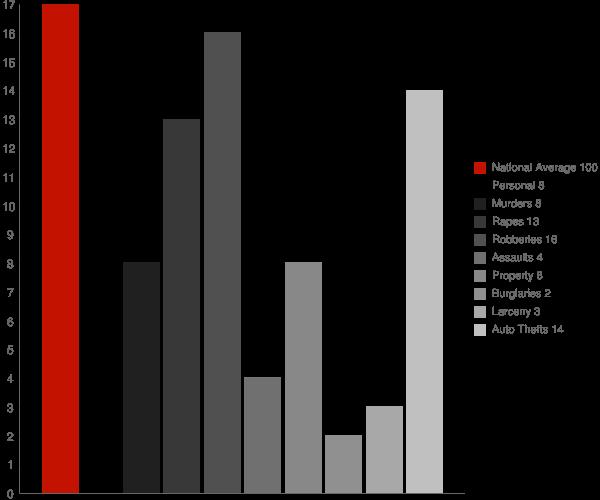 Bruceville IN Crime Statistics