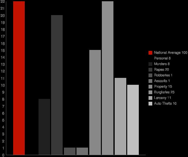 Oil Trough AR Crime Statistics