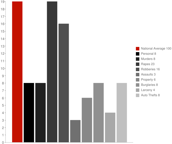 Olive Branch MS Crime Statistics