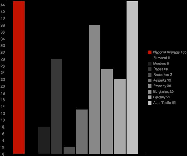 Fairmount ND Crime Statistics