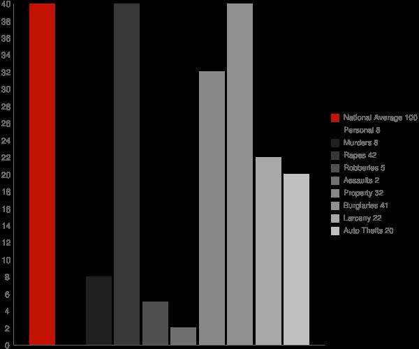 Lisbon ND Crime Statistics