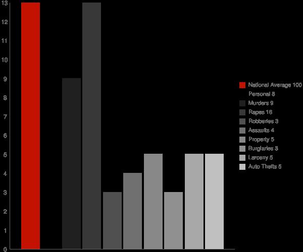 Poestenkill NY Crime Statistics