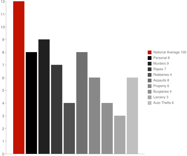 Chappaqua NY Crime Statistics