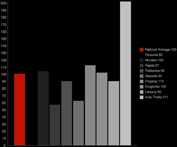 Anaheim CA Crime Statistics