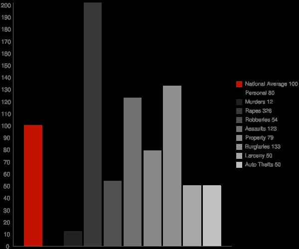 Louisville MS Crime Statistics