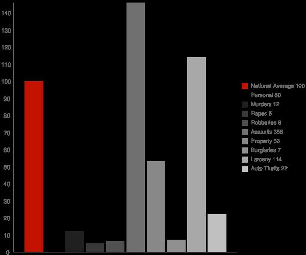 Deltana AK Crime Statistics