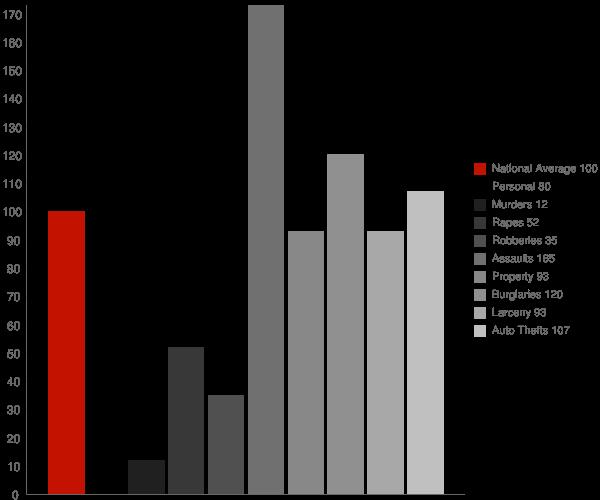Dos Palos CA Crime Statistics