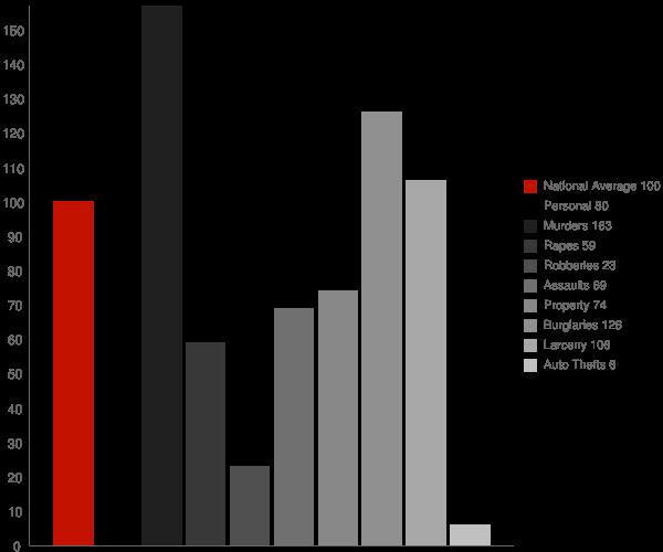 Occidental CA Crime Statistics