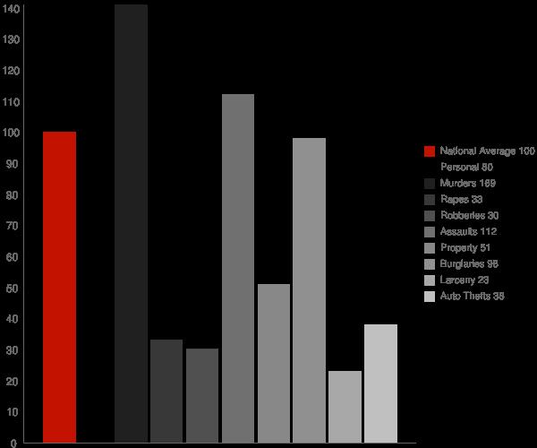 Twin City GA Crime Statistics