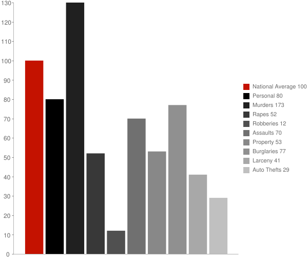 Mount Carbon WV Crime Statistics